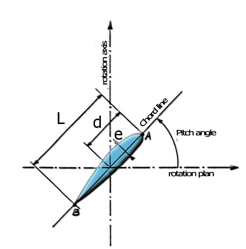 plane geometry distance formula with Geometrie Helice on 2d And 3d Geometry in addition Graph Equation Of A Hyperbola together with Dilation In The Coordinate Plane likewise Unit 4 as well Right triangle formulas facts.