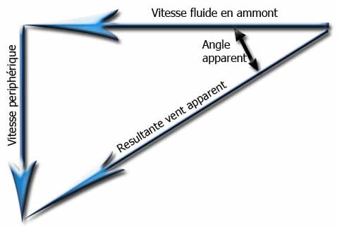 angle apparent et vitesse apparente
