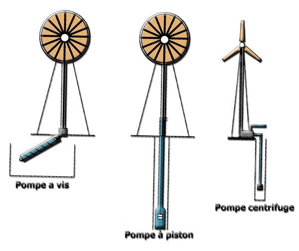 Eolienne pompe à eau prix