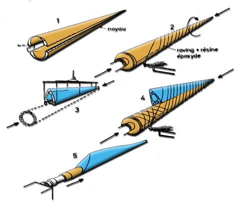 Corde De Bois Calcul : Wind Turbine Blades