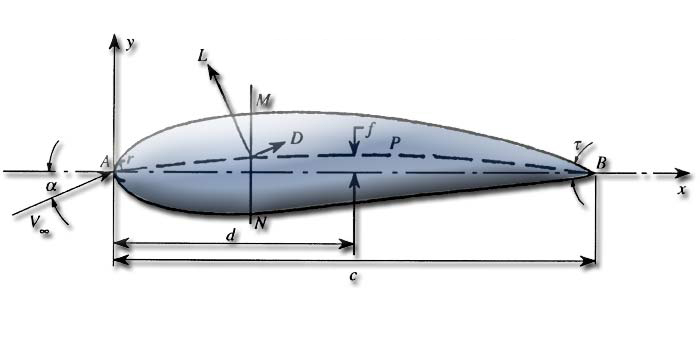 profile aerodynamic or hydrodynamic incidence